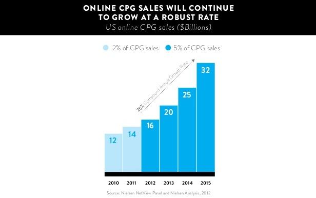 Profitero CPG Chart 2
